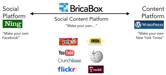 Bricabox's social content platform