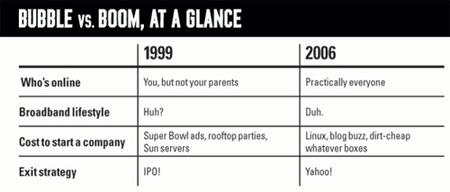 Bubble_vs_boom