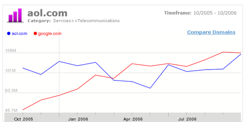 Compete aol vs. google chart