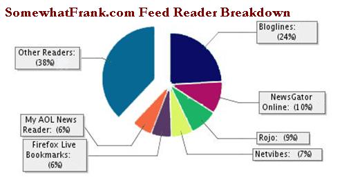 Somewhat Frank Feed Reader Breakdown 11/26/06