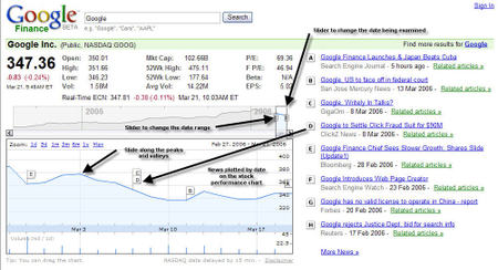 Google Finance Screen-shot marked up with some of the interesting fresh Ajax sexy features.