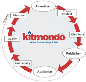 Kitmondo business lifecycle